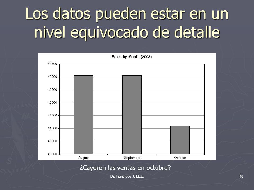 Los datos pueden estar en un nivel equivocado de detalle Dr. Francisco J. Mata10 ¿Cayeron las ventas en octubre?