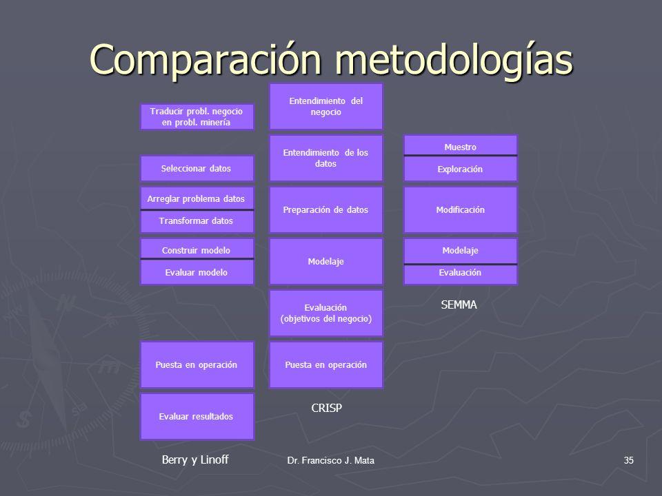 Comparación metodologías Dr. Francisco J. Mata35 Entendimiento del negocio Entendimiento de los datos Preparación de datos Modelaje Evaluación (objeti