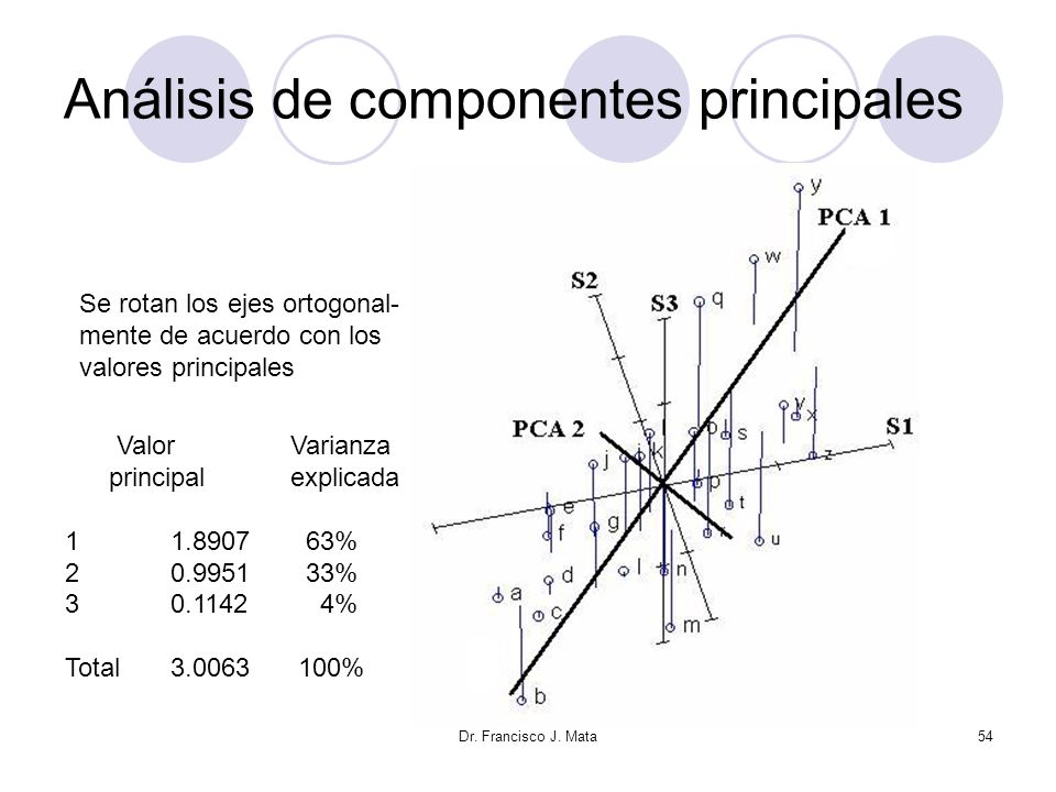 Dr. Francisco J. Mata54 Análisis de componentes principales Se rotan los ejes ortogonal- mente de acuerdo con los valores principales Valor Varianza p