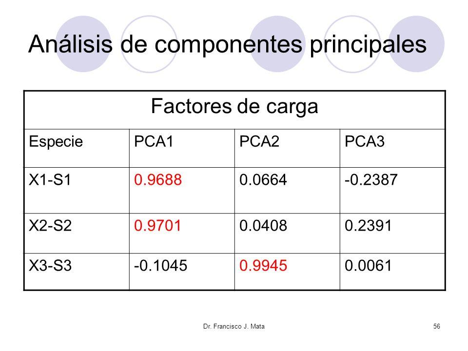 Dr. Francisco J. Mata56 Análisis de componentes principales Factores de carga EspeciePCA1PCA2PCA3 X1-S10.96880.0664-0.2387 X2-S20.97010.04080.2391 X3-