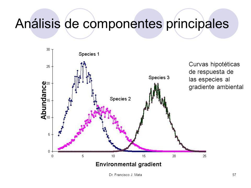 Dr. Francisco J. Mata57 Análisis de componentes principales Curvas hipotéticas de respuesta de las especies al gradiente ambiental