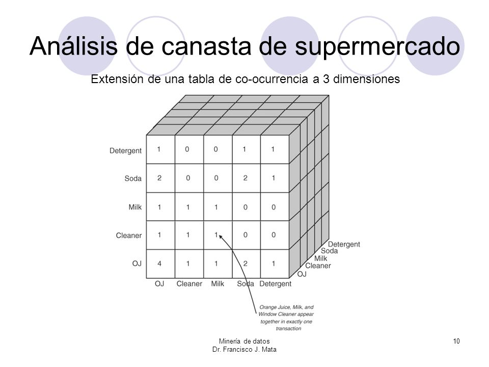 Minería de datos Dr.Francisco J.