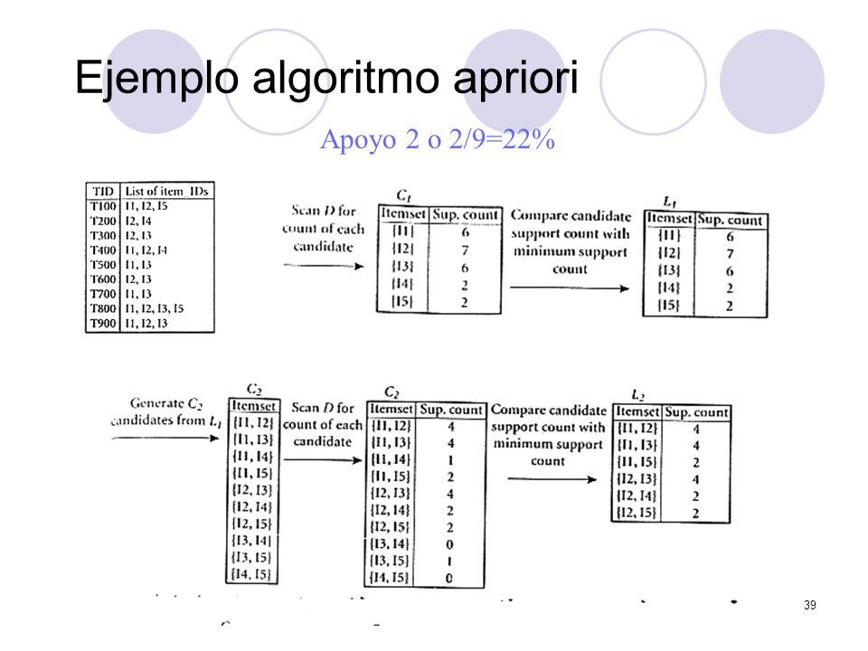 Minería de datos Dr. Francisco J. Mata 39 Ejemplo algoritmo apriori Apoyo 2 o 2/9=22%