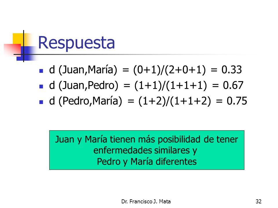 Dr. Francisco J. Mata32 Respuesta d (Juan,María) = (0+1)/(2+0+1) = 0.33 d (Juan,Pedro) = (1+1)/(1+1+1) = 0.67 d (Pedro,María) = (1+2)/(1+1+2) = 0.75 J