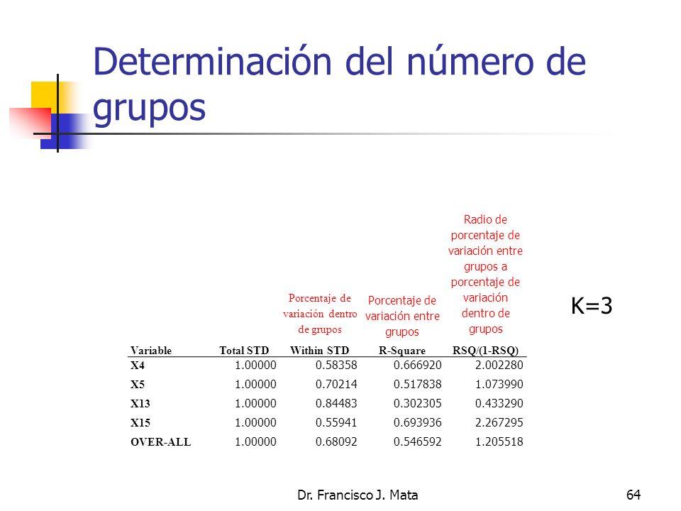 Determinación del número de grupos Dr. Francisco J. Mata64 VariableTotal STD Porcentaje de variación dentro de grupos Within STD Porcentaje de variaci