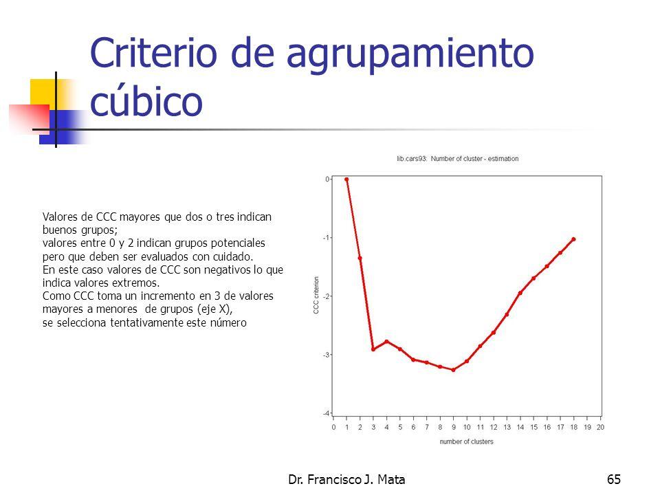 Criterio de agrupamiento cúbico Dr. Francisco J. Mata65 Valores de CCC mayores que dos o tres indican buenos grupos; valores entre 0 y 2 indican grupo
