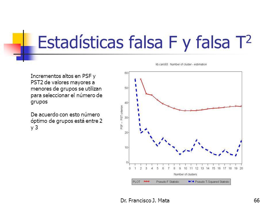Estadísticas falsa F y falsa T 2 Dr. Francisco J. Mata66 Incrementos altos en PSF y PST2 de valores mayores a menores de grupos se utilizan para selec
