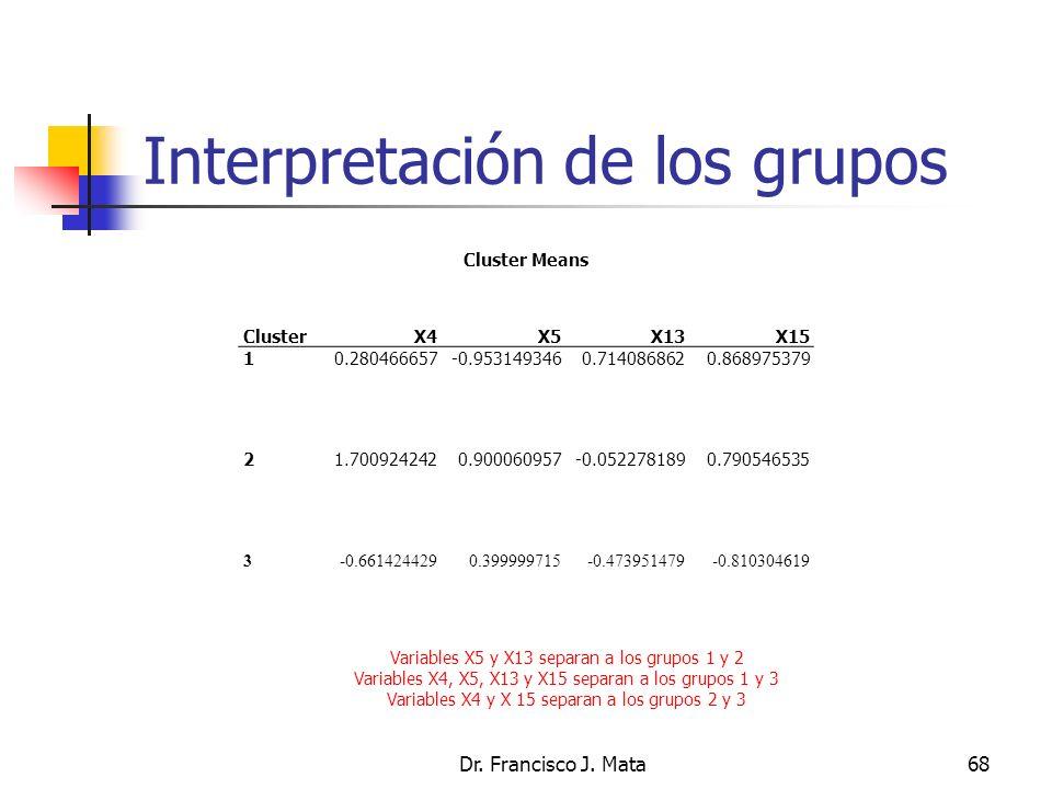 Interpretación de los grupos Dr. Francisco J. Mata68 Cluster Means ClusterX4X5X13X15 10.280466657-0.9531493460.7140868620.868975379 21.7009242420.9000
