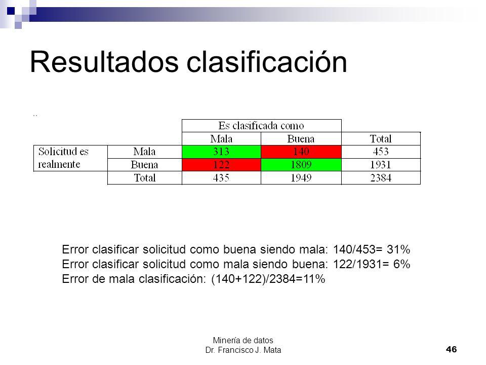 Resultados clasificación Minería de datos Dr. Francisco J. Mata 46 Error clasificar solicitud como buena siendo mala: 140/453= 31% Error clasificar so