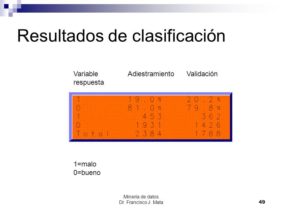 Resultados de clasificación Minería de datos Dr. Francisco J. Mata 49 Variable Adiestramiento Validación respuesta 1=malo 0=bueno