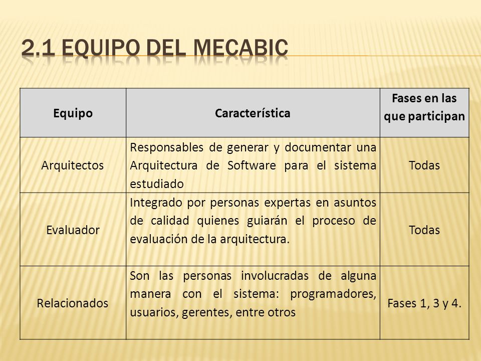 EquipoCaracterística Fases en las que participan Arquitectos Responsables de generar y documentar una Arquitectura de Software para el sistema estudia