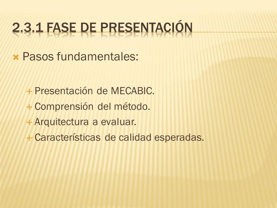 Pasos fundamentales: Presentación de MECABIC. Comprensión del método. Arquitectura a evaluar. Características de calidad esperadas.
