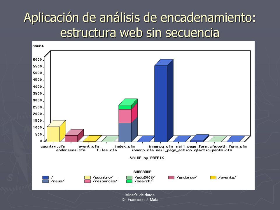 Minería de datos Dr. Francisco J. Mata Aplicación de análisis de encadenamiento: estructura web sin secuencia