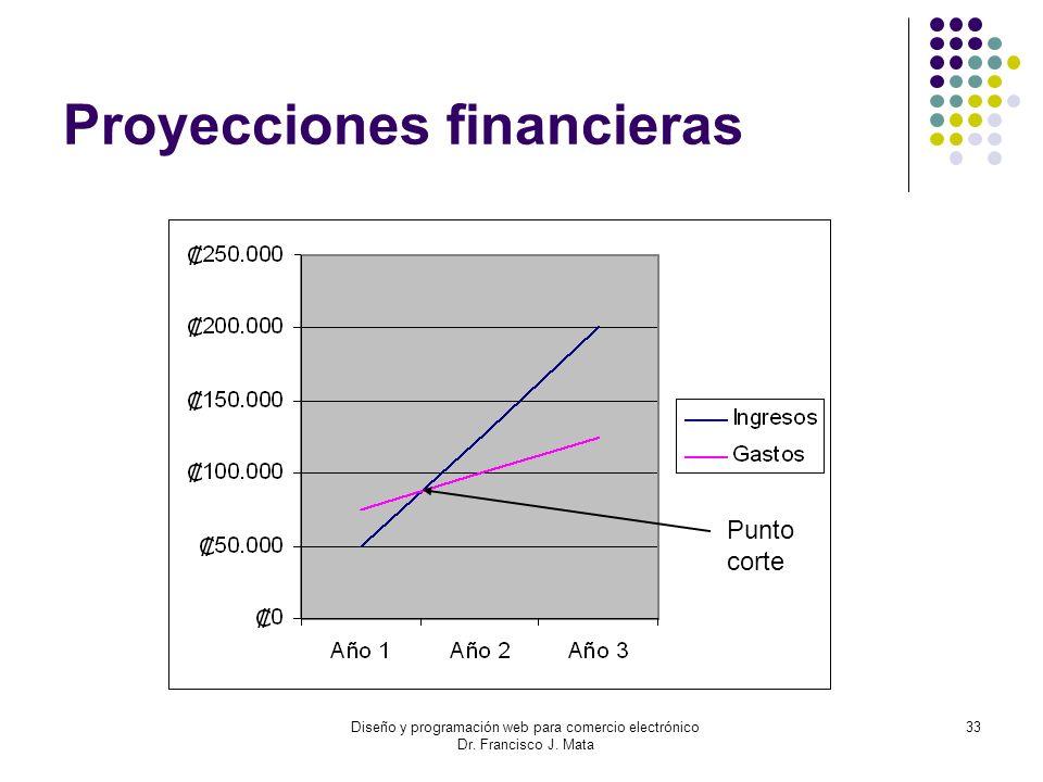 Diseño y programación web para comercio electrónico Dr. Francisco J. Mata 33 Proyecciones financieras Punto corte
