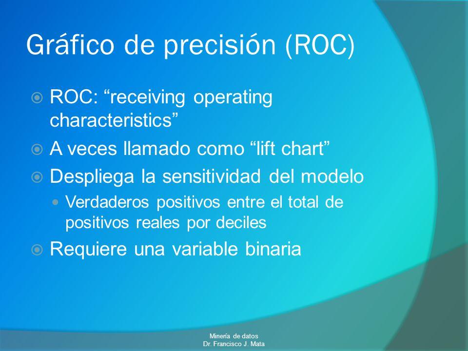 Gráfico de precisión (ROC) ROC: receiving operating characteristics A veces llamado como lift chart Despliega la sensitividad del modelo Verdaderos po