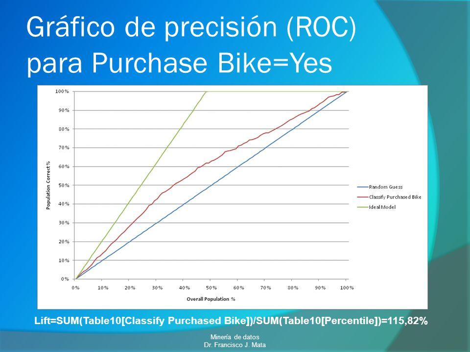 Gráfico de precisión (ROC) para Purchase Bike=Yes Lift=SUM(Table10[Classify Purchased Bike])/SUM(Table10[Percentile])=115,82% Minería de datos Dr. Fra