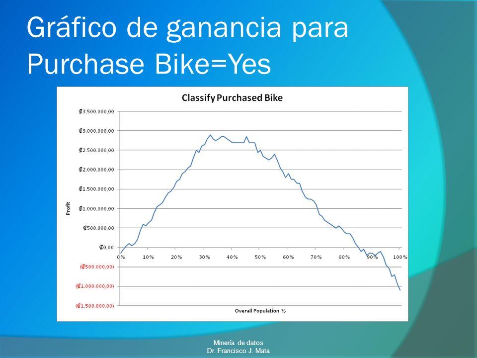 Gráfico de ganancia para Purchase Bike=Yes Minería de datos Dr. Francisco J. Mata