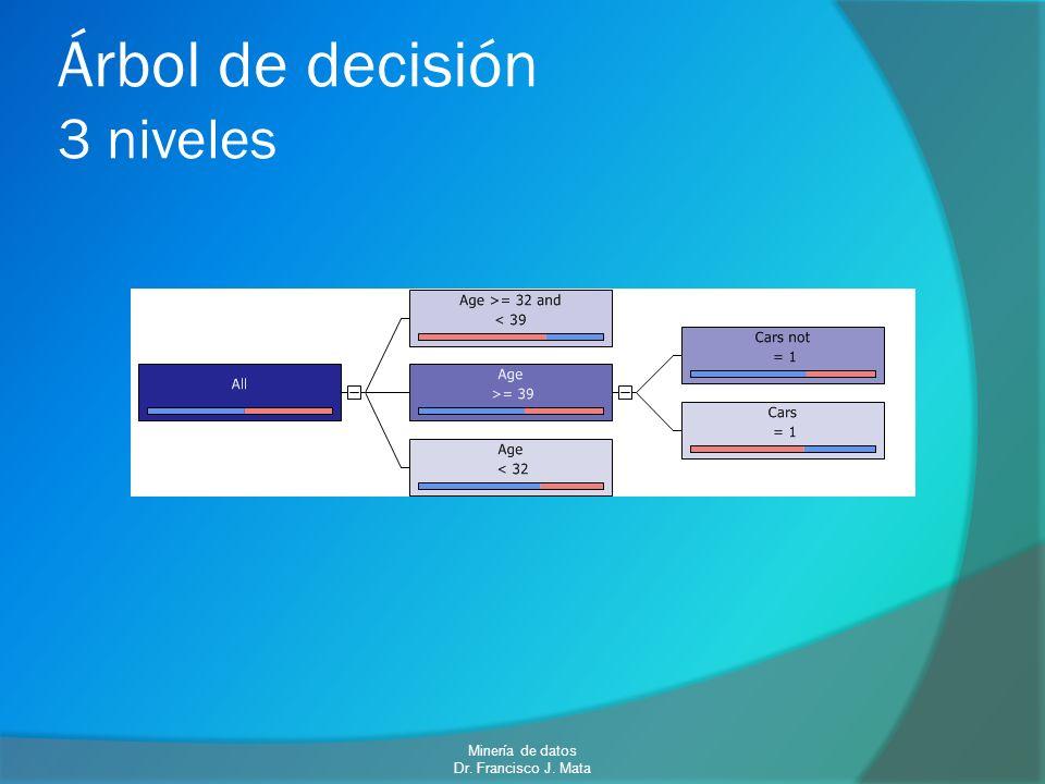 Árbol de decisión 3 niveles Minería de datos Dr. Francisco J. Mata
