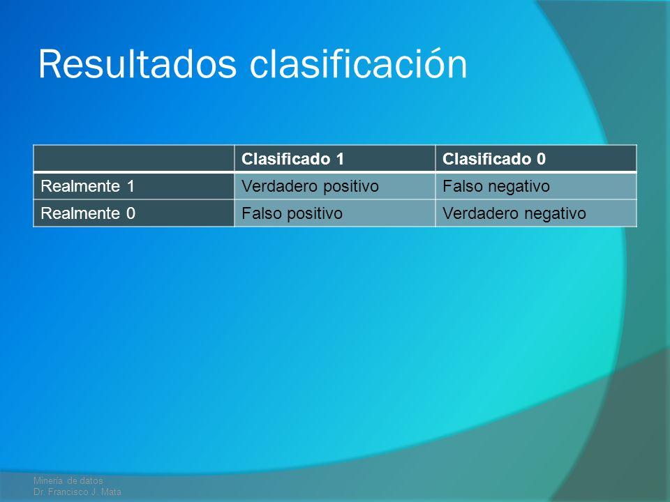 Resultados clasificación Clasificado 1Clasificado 0 Realmente 1Verdadero positivoFalso negativo Realmente 0Falso positivoVerdadero negativo Minería de