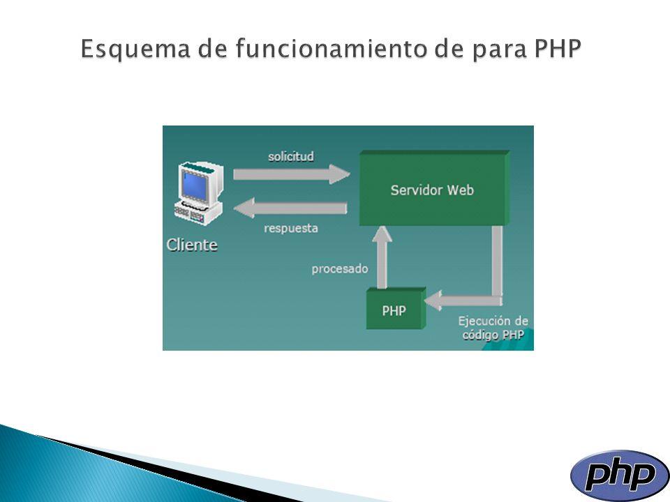 PHP es el lenguaje de programación web más utilizado por su facilidad, robustez, soporte y por estar al alcance de todos.