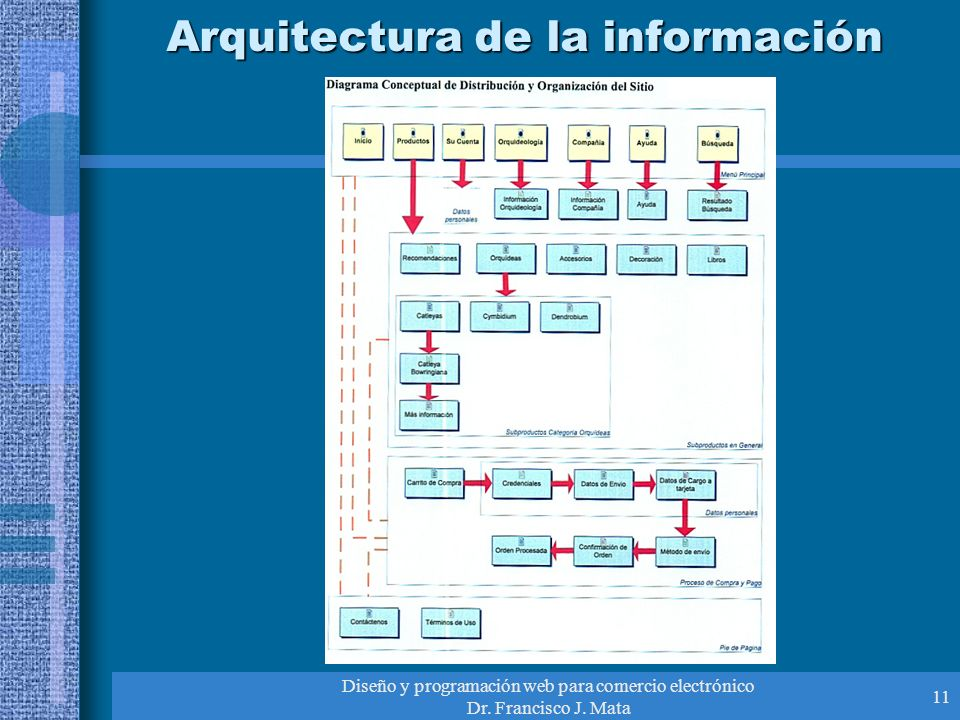 Diseño y programación web para comercio electrónico Dr. Francisco J. Mata 11 Arquitectura de la información