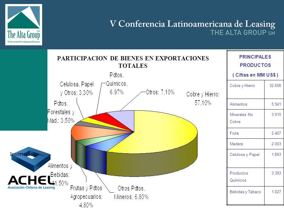 Insertar logo PARTICIPACION DE BIENES EN EXPORTACIONES TOTALES PRINCIPALES PRODUCTOS ( Cifras en MM US$ ) Cobre y Hierro32.658 Alimentos5.541 Minerale