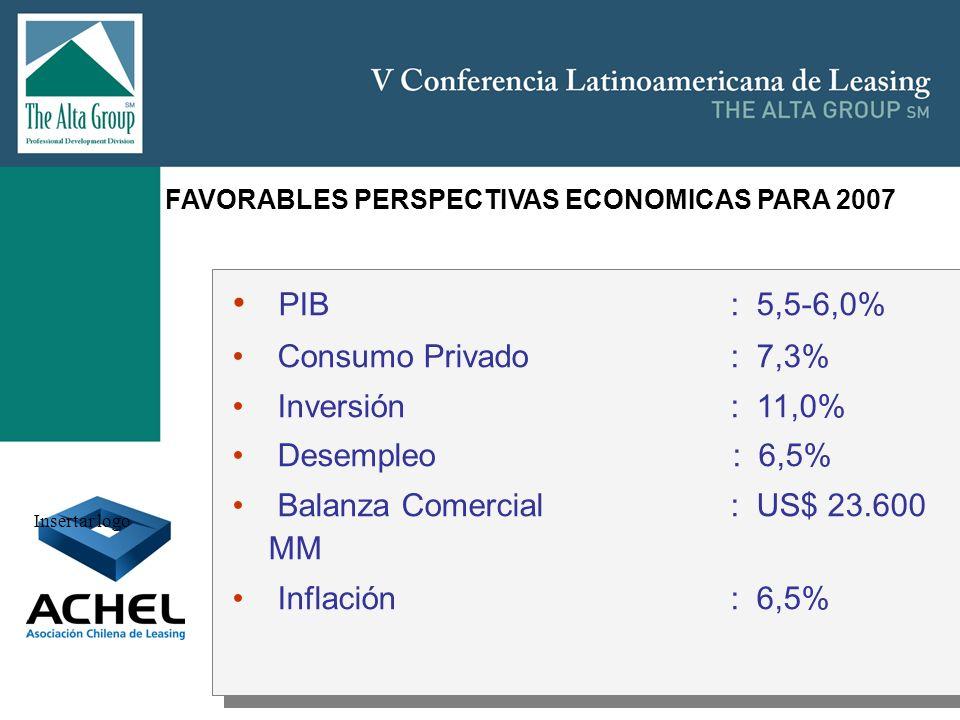 Insertar logo PIB : 5,5-6,0% Consumo Privado : 7,3% Inversión : 11,0% Desempleo : 6,5% Balanza Comercial : US$ 23.600 MM Inflación : 6,5% PIB : 5,5-6,