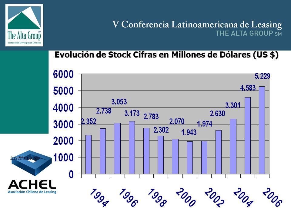 Insertar logo Evolución de Stock Cifras en Millones de Dólares (US $)