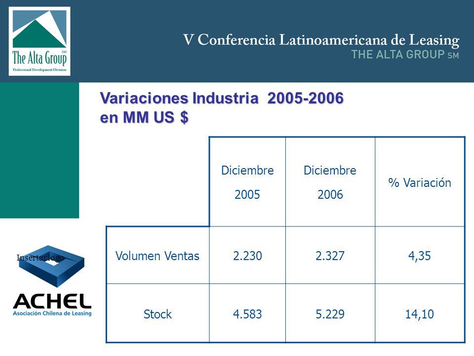 Insertar logo Diciembre 2005 Diciembre 2006 % Variación Volumen Ventas2.2302.3274,35 Stock4.5835.22914,10 Variaciones Industria 2005-2006 en MM US $