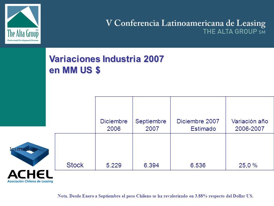 Insertar logo Diciembre 2006 Septiembre 2007 Diciembre 2007 Estimado Variación año 2006-2007 Stock 5.2296.3946.536 25,0 % Variaciones Industria 2007 e