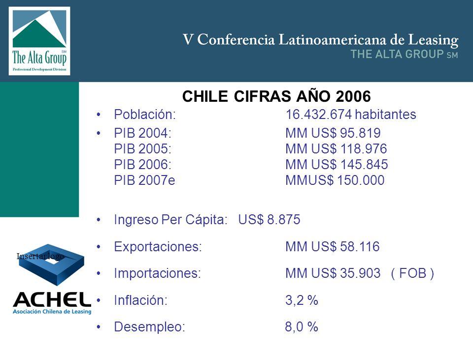 Insertar logo Población:16.432.674 habitantes PIB 2004:MM US$ 95.819 PIB 2005:MM US$ 118.976 PIB 2006:MM US$ 145.845 PIB 2007eMMUS$ 150.000 Ingreso Pe