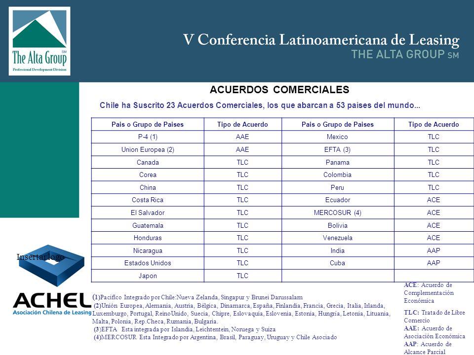 Insertar logo ACUERDOS COMERCIALES Chile ha Suscrito 23 Acuerdos Comerciales, los que abarcan a 53 países del mundo... (1)Pacifico integrado por Chile