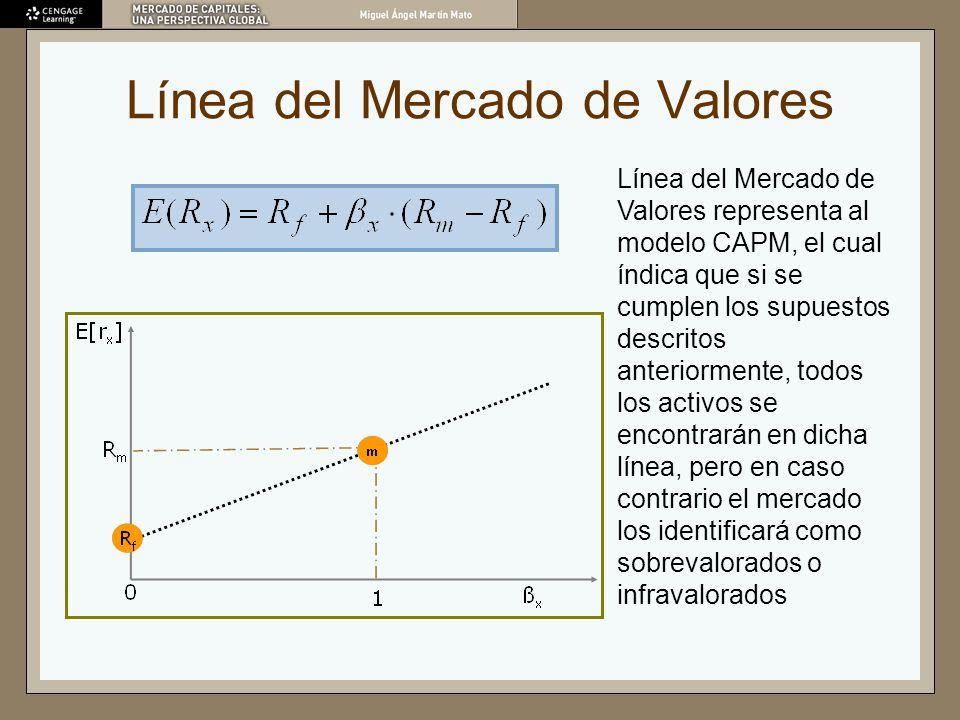 Línea del Mercado de Valores Línea del Mercado de Valores representa al modelo CAPM, el cual índica que si se cumplen los supuestos descritos anterior