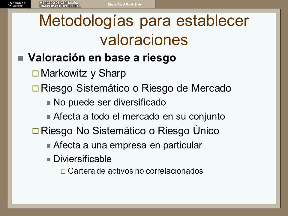 Metodologías para establecer valoraciones Valoración en base a riesgo Markowitz y Sharp Riesgo Sistemático o Riesgo de Mercado No puede ser diversific