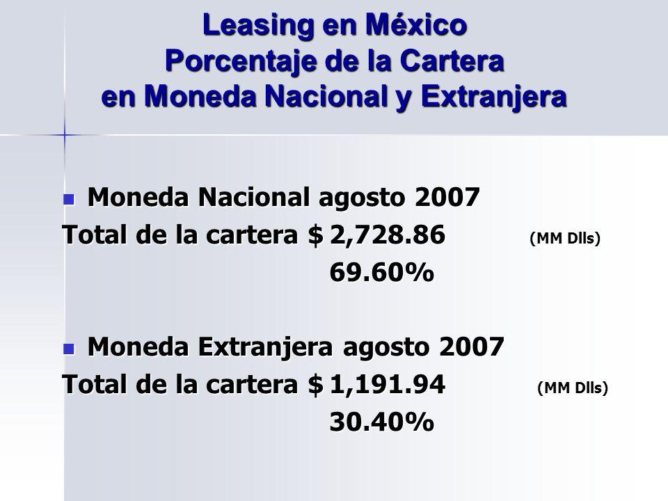 Moneda Nacional agosto 2007 Moneda Nacional agosto 2007 Total de la cartera $2,728.86 (MM Dlls) 69.60% Moneda Extranjera agosto 2007 Moneda Extranjera agosto 2007 Total de la cartera $1,191.94 (MM Dlls) 30.40% Leasing en México Porcentaje de la Cartera en Moneda Nacional y Extranjera