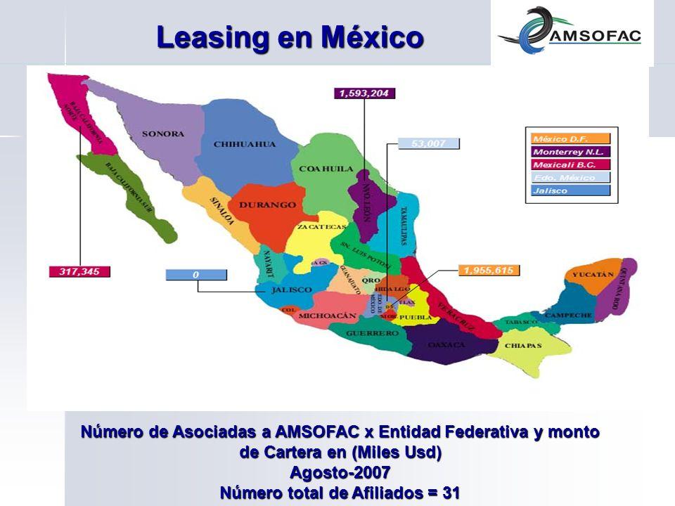 Leasing en México Número de Asociadas a AMSOFAC x Entidad Federativa y monto de Cartera en (Miles Usd) Agosto-2007 Número total de Afiliados = 31