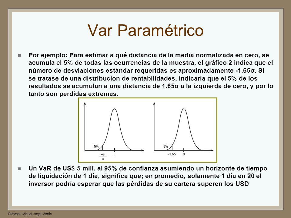 Profesor: Miguel Angel Martín Var Paramétrico Por ejemplo: Para estimar a qué distancia de la media normalizada en cero, se acumula el 5% de todas las