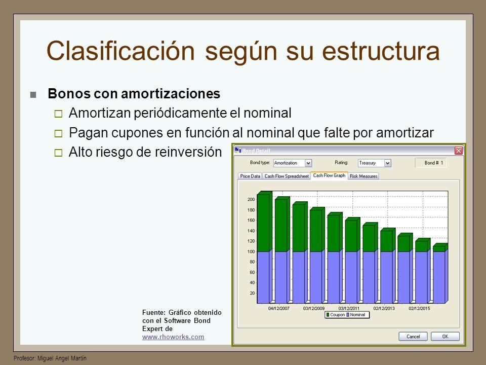 Profesor: Miguel Angel Martín Clasificación según su estructura Bonos con amortizaciones Amortizan periódicamente el nominal Pagan cupones en función