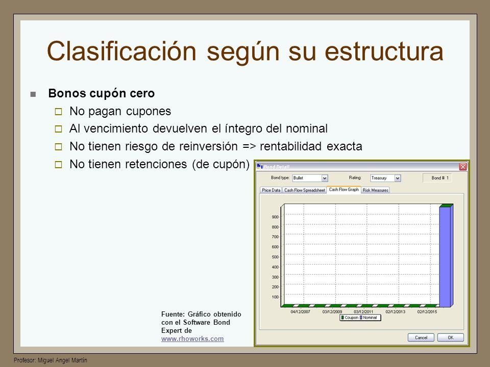 Profesor: Miguel Angel Martín Clasificación según su estructura Bonos cupón cero No pagan cupones Al vencimiento devuelven el íntegro del nominal No t