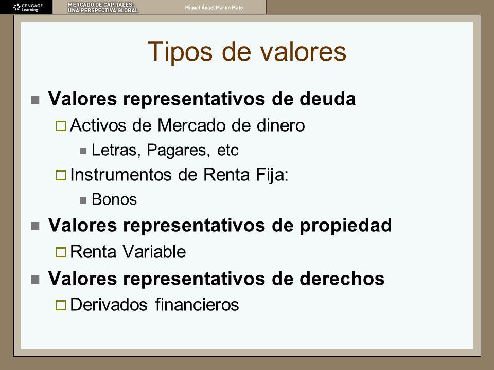 Tipos de valores Valores representativos de deuda Activos de Mercado de dinero Letras, Pagares, etc Instrumentos de Renta Fija: Bonos Valores represen