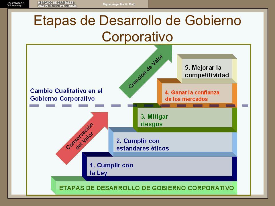Etapas de Desarrollo de Gobierno Corporativo