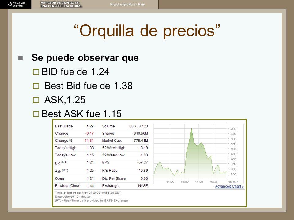 Orquilla de precios Se puede observar que BID fue de 1.24 Best Bid fue de 1.38 ASK,1.25 Best ASK fue 1.15