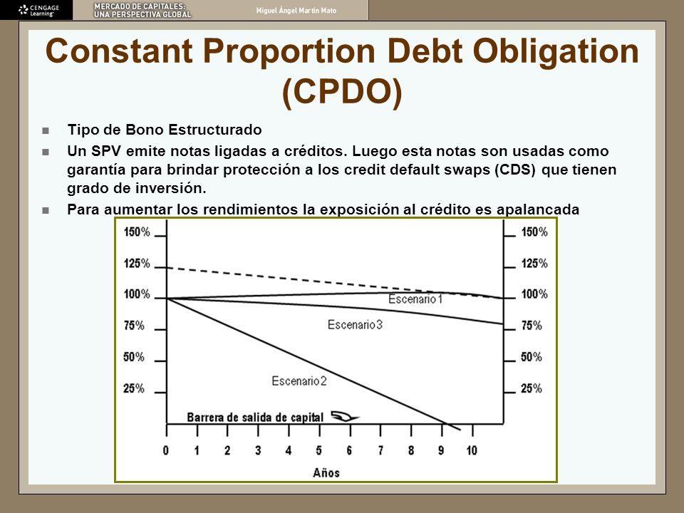 Constant Proportion Debt Obligation (CPDO) Tipo de Bono Estructurado Un SPV emite notas ligadas a créditos. Luego esta notas son usadas como garantía