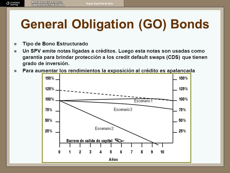 General Obligation (GO) Bonds Tipo de Bono Estructurado Un SPV emite notas ligadas a créditos. Luego esta notas son usadas como garantía para brindar