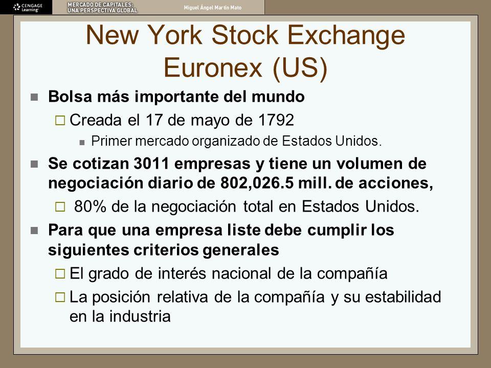 New York Stock Exchange Euronex (US) Bolsa más importante del mundo Creada el 17 de mayo de 1792 Primer mercado organizado de Estados Unidos. Se cotiz