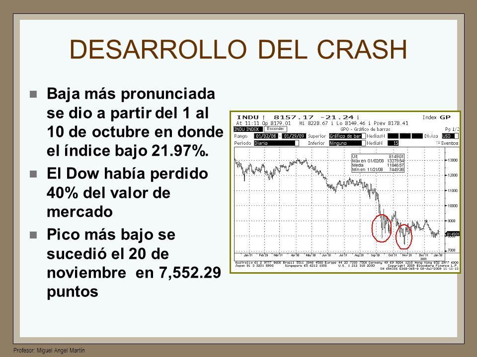 Profesor: Miguel Angel Martín DESARROLLO DEL CRASH Baja más pronunciada se dio a partir del 1 al 10 de octubre en donde el índice bajo 21.97%. El Dow