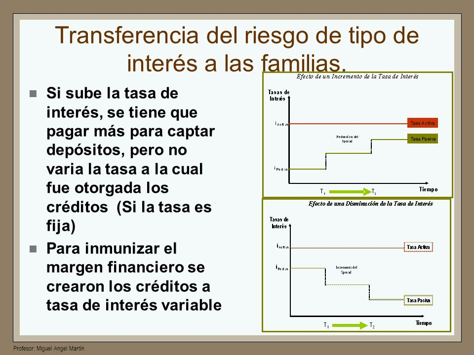 Profesor: Miguel Angel Martín Transferencia del riesgo de tipo de interés a las familias. Si sube la tasa de interés, se tiene que pagar más para capt