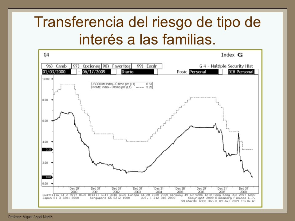 Profesor: Miguel Angel Martín La teoría de los NINJA Los créditos NINJA (no income, no job, no asset) son uno de los préstamos más riesgosos Uno de los desencadenantes de la crisis hipotecaria Al principio las personas pagaban sus cuotas, ya que eran pequeñas Pero con el tiempo los pagos se volvieron más grandes sea por que así se estipulaba en los contratos o porque se encontraban indexadas a tasas variables Los bancos flexibilizaron sus políticas de prestamos.