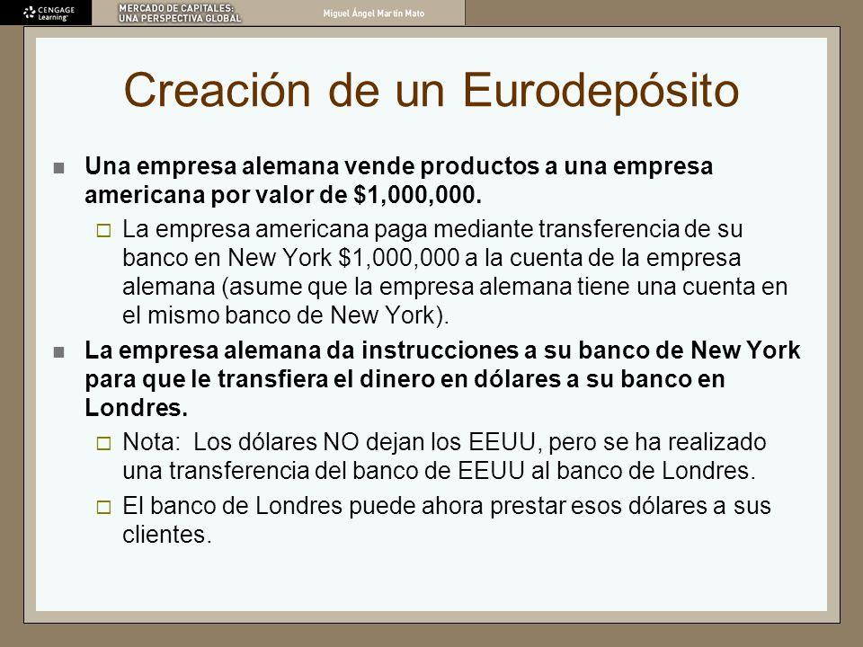 Creación de un Eurodepósito Una empresa alemana vende productos a una empresa americana por valor de $1,000,000. La empresa americana paga mediante tr