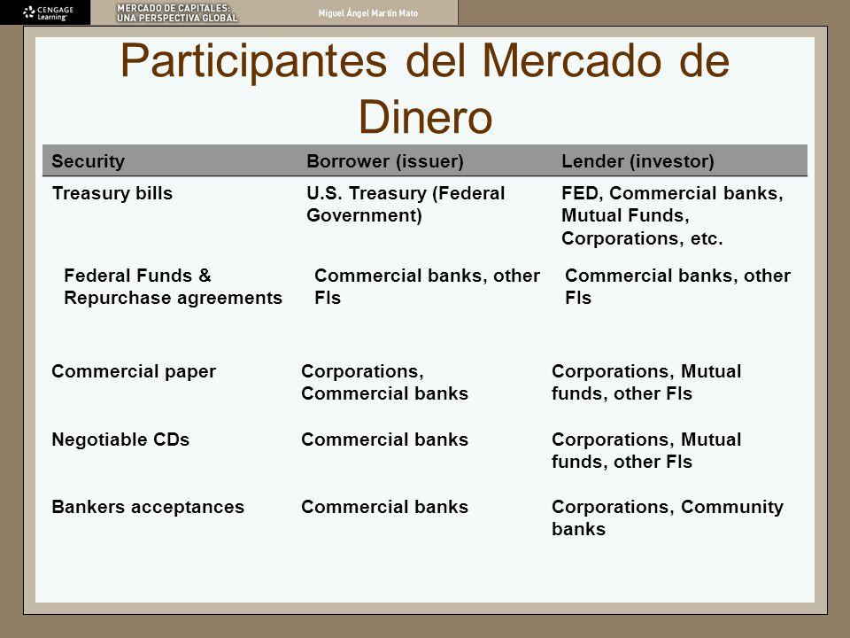 Participantes del Mercado de Dinero SecurityBorrower (issuer)Lender (investor) Treasury billsU.S. Treasury (Federal Government) FED, Commercial banks,